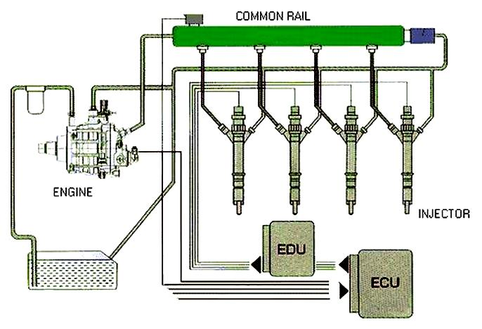 crdi Common Rail Direct Injection | Kuppam Engineering College