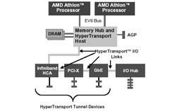 hypertransport technology seminar report