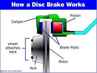 Ceramic Disc Brakes Full Seminar Report, abstract and