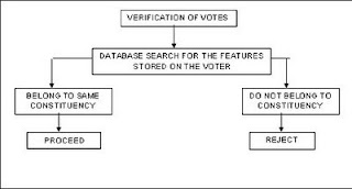 Biometric Voting System Full Seminar Report, abstract and