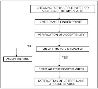 e voting system abstract Online voting system in aspnet to  online voting system project abstract: online voting system creates and handles details regarding polling and election.