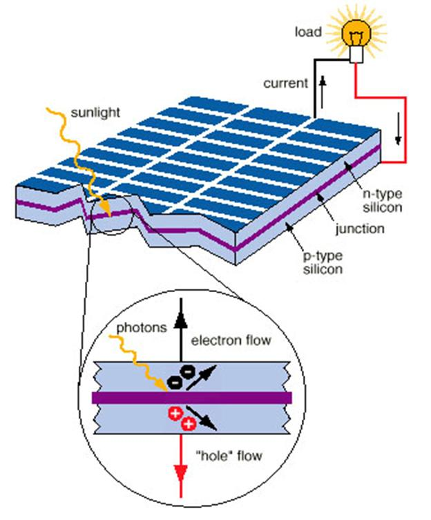 Working of Infrared Plastic Solar Cell