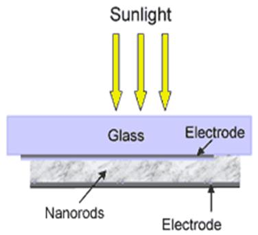 Working of  Plastic Solar Cell