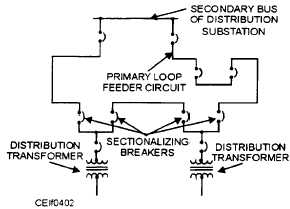 Electrical Distribution Systems Seminar Report, Electrical Distribution Systems Full Report, Seminar on Electrical Distribution Systems, Electrical Distribution Systems ppt, Electrical Distribution Systems pdf