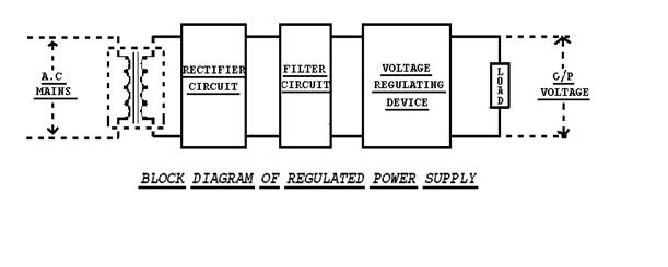 regulated dc power supply full seminar report  abstract