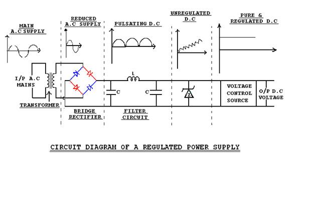 Regulated DC Power Supply Full seminar reports