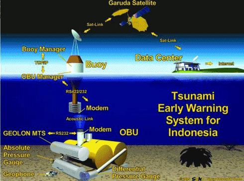 tsunami early warning systems essay