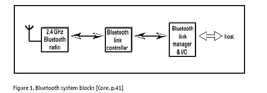 Bluetooth Technology Full Seminar Report and PPT