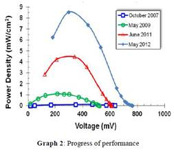 Bio Battery Seminar Report and PPT