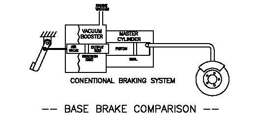 Electro Hydraulic Braking System Full Seminar Report