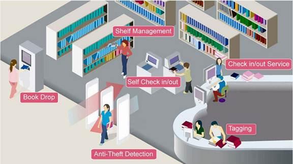 library management system using rfid documentation