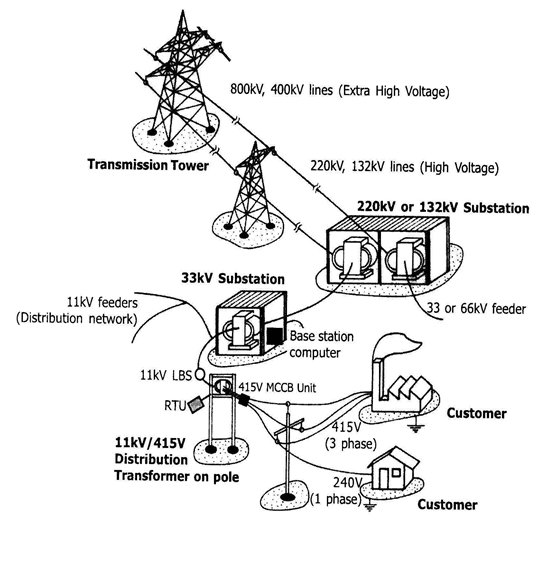 Automation In Power Distribution System
