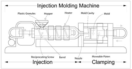 Injection Moulding Full Seminar Report and PPT