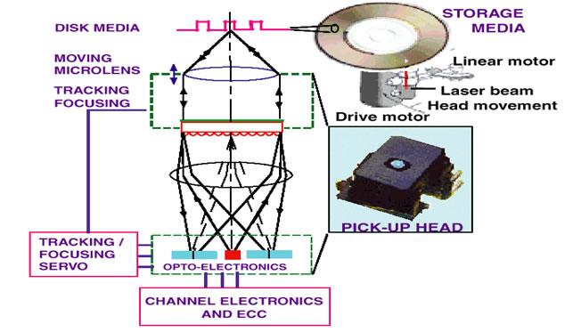 optical data storage