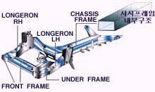 Chassis Frame Full Seminar Report and PPT