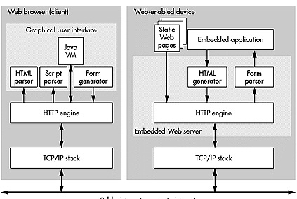 Embedded Web Technology Full Seminar Report, abstract and